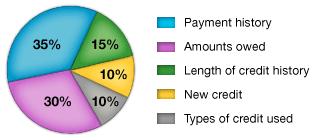 FICO Credit Score Breakdown